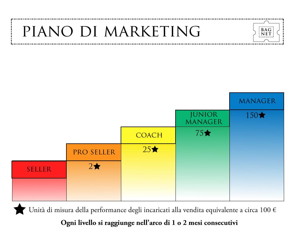 Piano di marketing 1